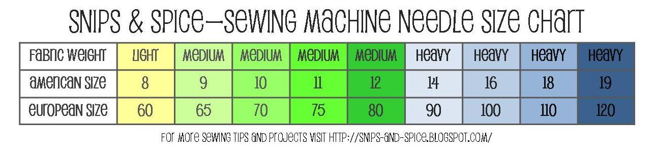 sewing machine needle sizes chart