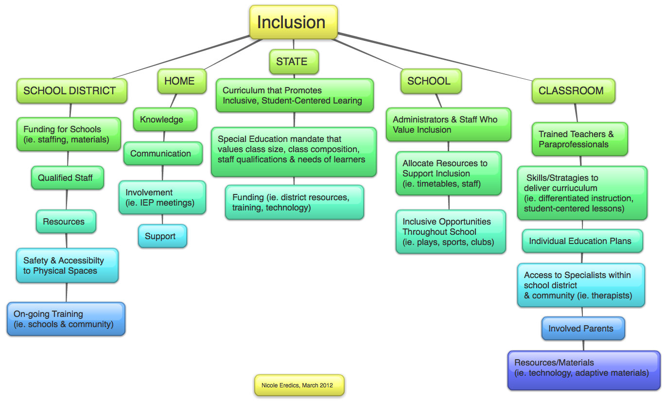 Collaborative Teaching Strategies Inclusion Classroom ~ The inclusive class march