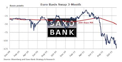 400 euro basis