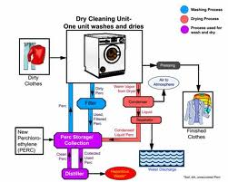 laundry flow chart Sterling equipment sales offers a large range of laundry and laundry parts from different manufacturers order online or call us for more details.