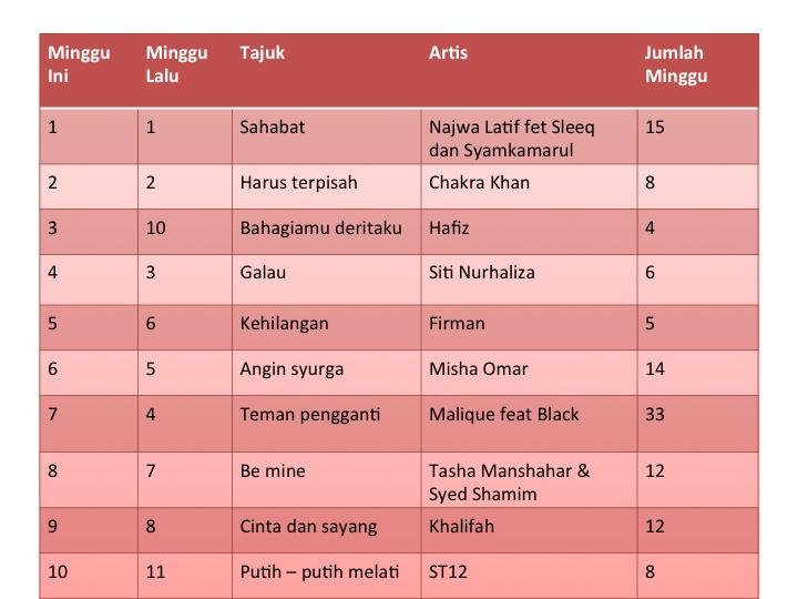 Malaysian Charts Top 40