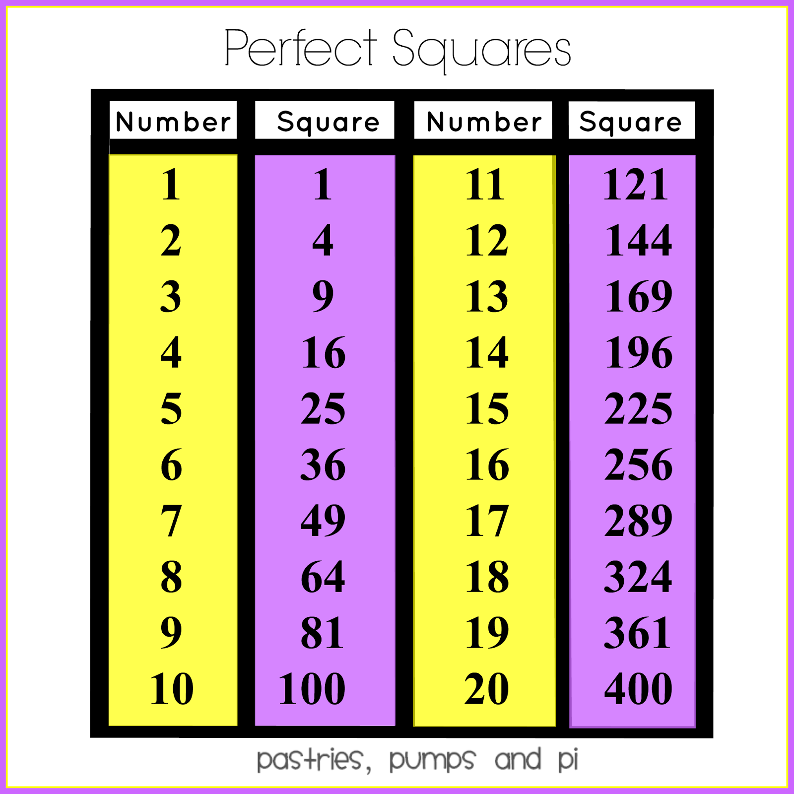 Math Tip Of The Day: Perfect Squares - Pastries, Pumps and Pi
