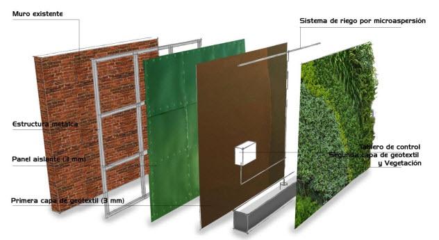 Como hacer un muro verde jardines verticales - Como hacer un muro verde ...
