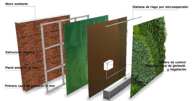 Como hacer un muro verde jardines verticales - Muros verdes verticales ...