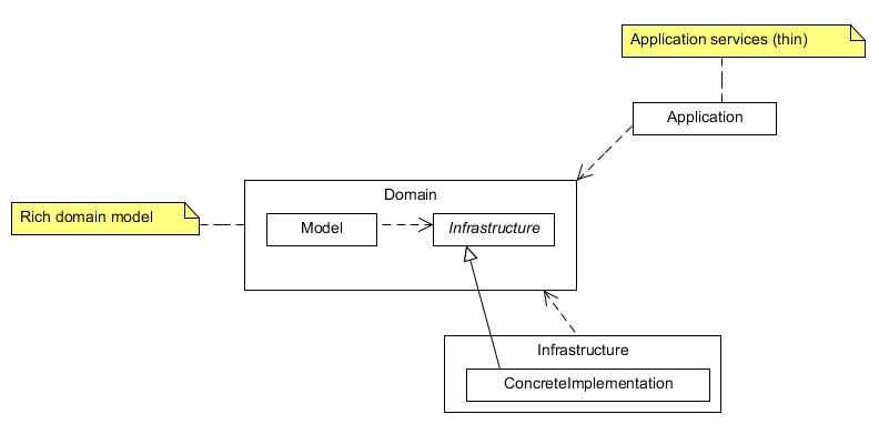 Rich domain model