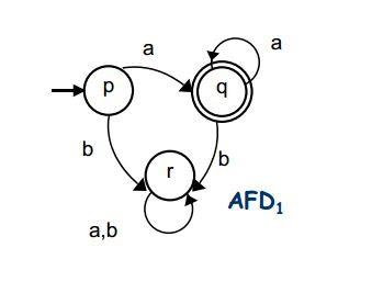 Automata finito determinista