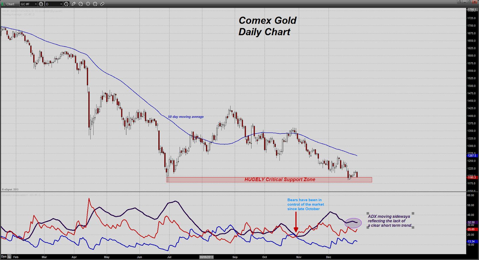 prix de l'or, de l'argent et des minières / suivi quotidien en clôture - Page 8 Chart20131230124437