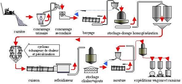 Juin 2015 cours et exercices - La fabrication du beton ...