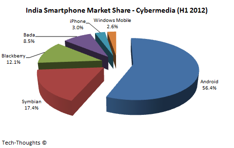India Smartphone Market Share - Cybermedia
