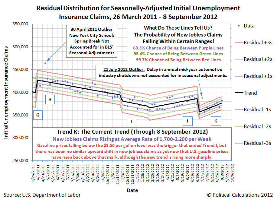 Residual Distribution for Seasonally-Adjusted Initial Unemployment Insurance Claims, 26 March 2011 - 8 September 2012