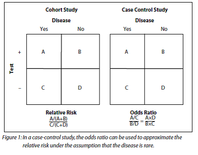 Nested case control study odds ratio