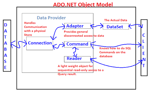 Communicating with Ado.Net Data Objects