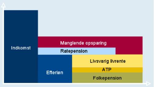 pension overblik