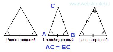 Виды треугольников. Равносторонний, равнобедренный, разносторонний. Виды треугольников по размерам сторон. Математика для блондинок.