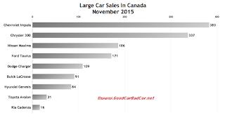 Canada November 2015 large car sales chart
