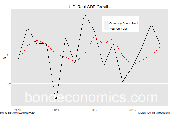 Chart: U.S. Real GDP Growth