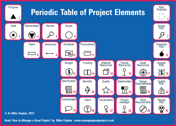 Periodic Table Elements Project Ideas Periodic-table-of-project