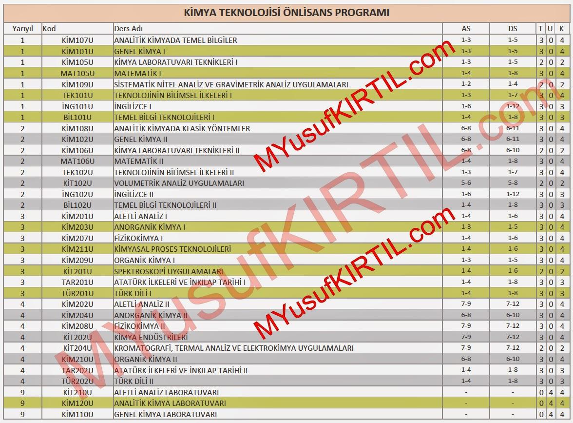 Açıköğretim Fakültesi (AÖF) Kimya Teknolojisi Bölümü Dersleri / Sorumlu Olunan Üniteler / Ders Kredileri