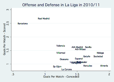 Why Real Madrid should improve their defense to win the league Offense+defense+la+liga+2010