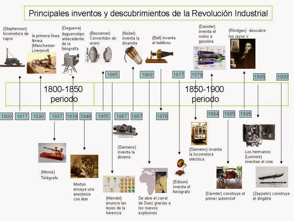 inventos y descubrimientos mas importantes