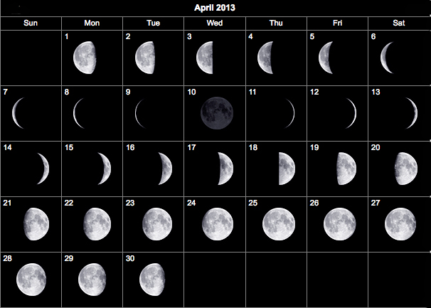 April Moon Phases