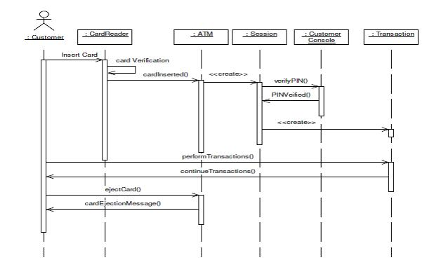 Uml diagrams for atm machine study point sequence diagram for atm session ccuart Choice Image