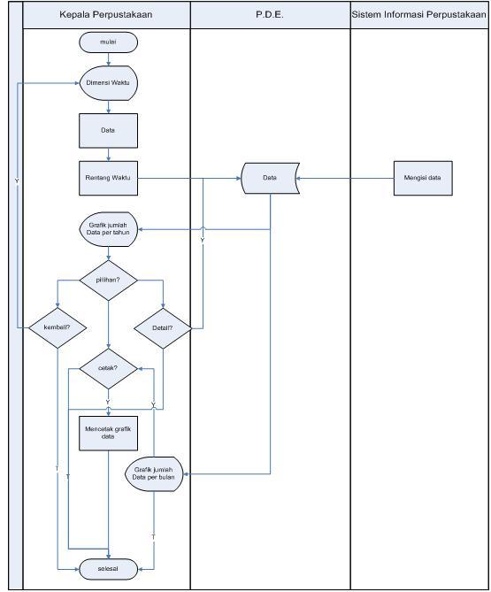 Dunia database bab iii pada dimensi awalnya menampilkan grafik data berdasarkan tahun bila ingin melihat lebih detail maka akan muncul grafik data berdasarkan bulan ccuart Gallery