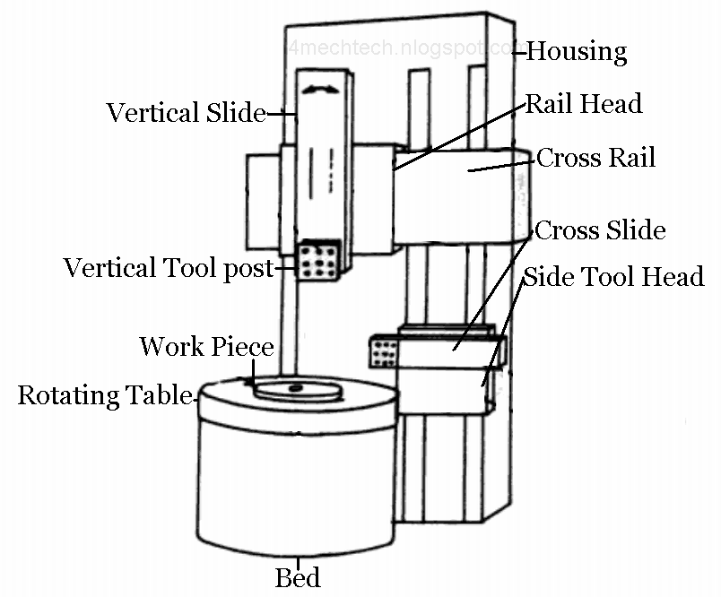Mechanical Technology  Vertical Boring Machine