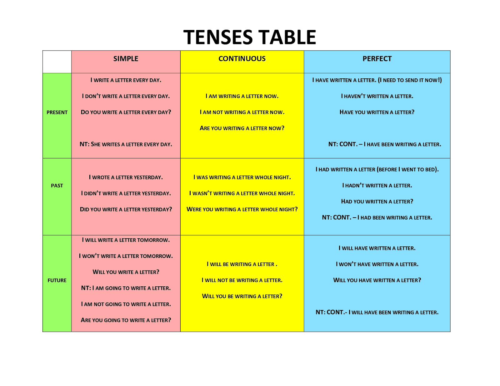 english grammar tense chart: Easy tense chart verb tense and aspect 2015 secondary 4 express