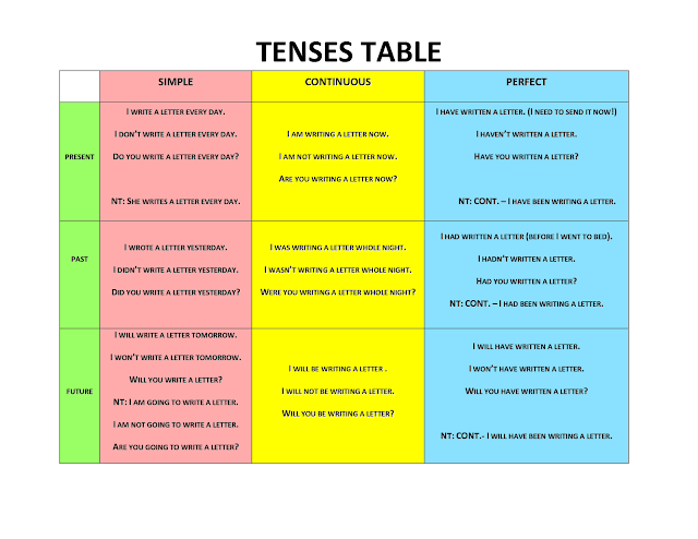 French Verb Tenses Chart English verb tense system