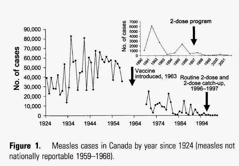 Measles Elimination In Canada