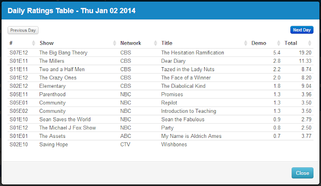 Final Adjusted TV Ratings for Thursday 2nd January 2014
