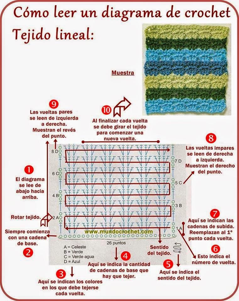 Cómo leer diagramas de crochet: tejido lineal | Crochet y Dos agujas ...
