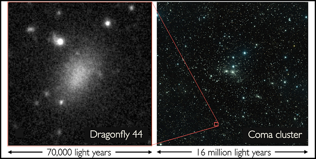 A collection of unidentified blobs was discovered toward the Coma cluster of galaxies, using the Dragonfly Telephoto Array. One of these puzzling objects, Dragonfly 44, was studied in detail using the Keck Observatory and confirmed as an ultra-diffuse galaxy. Even though it is 60,000 light years across, It is so far away that it appears as only a faint smudge. CREDIT: P. VAN DOKKUM, R. ABRAHAM, J. BRODIE