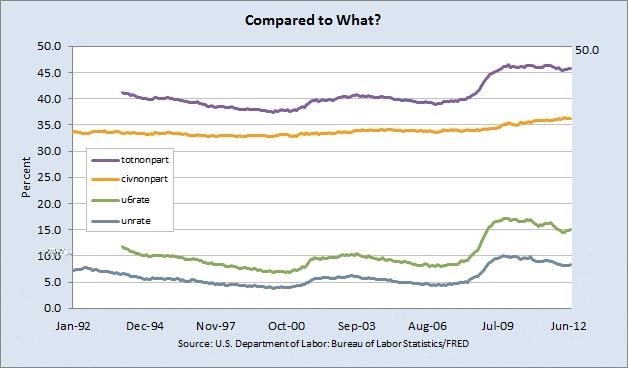 Fig 1. -- Total U.S. Labor Non-Participant Rate.