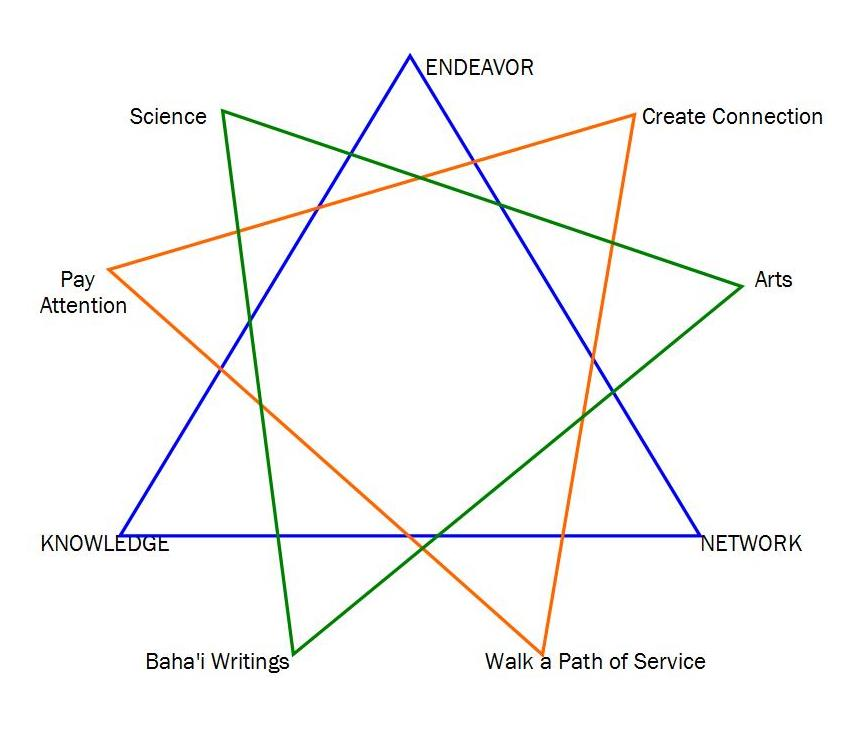 Nine Pointed Star http://luminousrealities.blogspot.com/2011/02/grow-writers-brain-new-blog-page-for.html