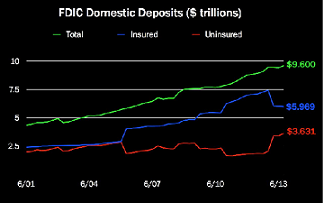 Uninsured Bank Deposits:  The Next Bank Bailout