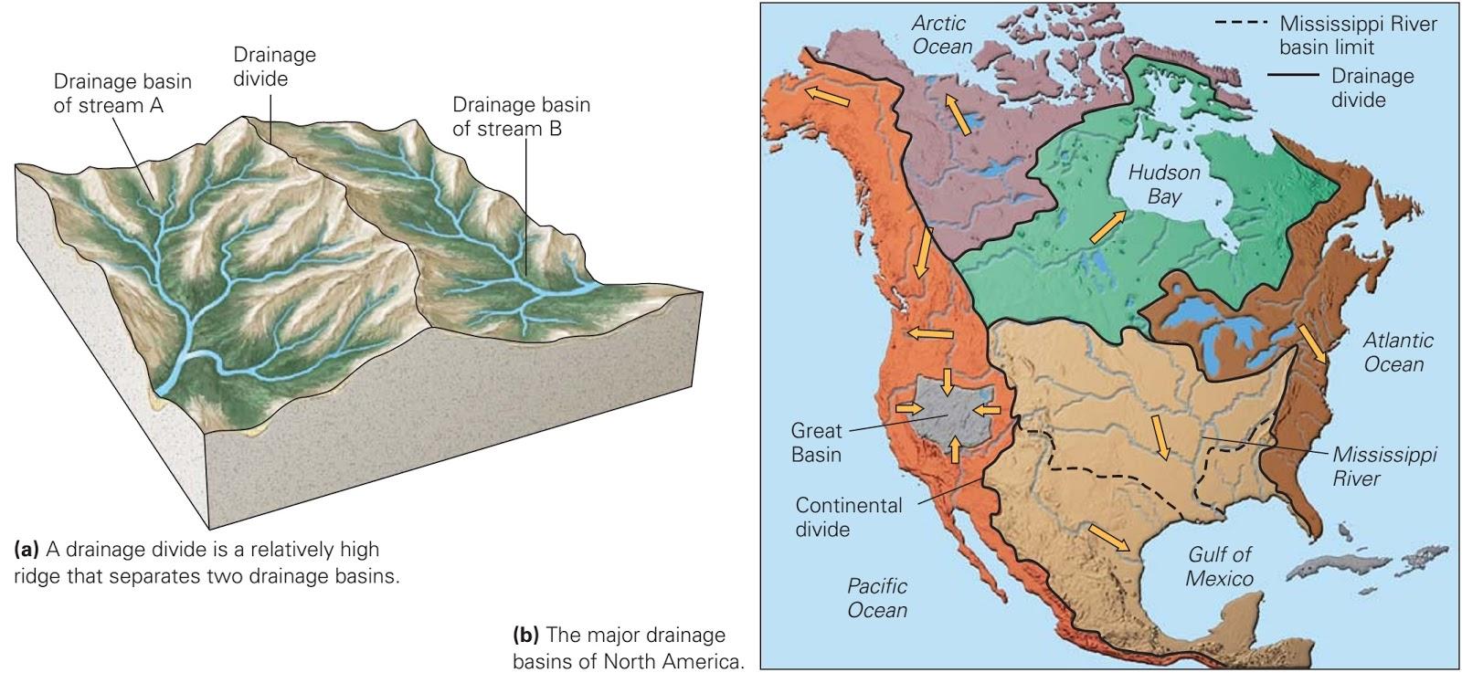 14.5 land drainage ~ learning geology