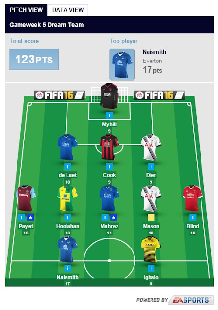 Fantasy Premier League Gameweek 5