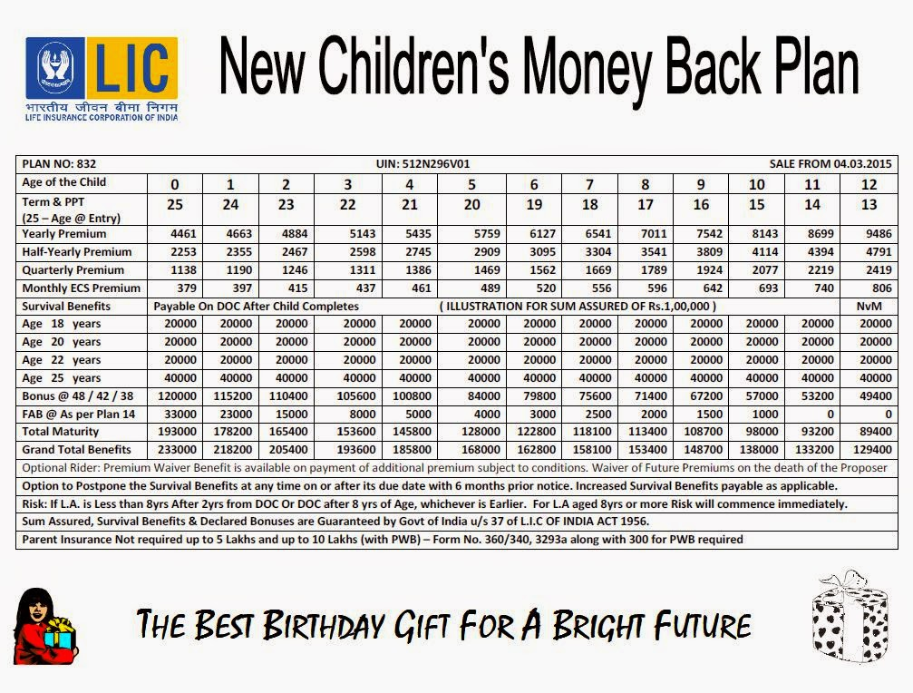 LIC Children's Money Back Calculator