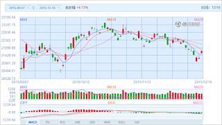 中国株コバンザメ投資 香港ハンセン指数20151216