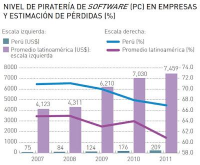 nivel-de-pirateria-de-software-en-empresas-y-estimacion-de-perdidas
