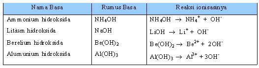 Tabel 1.7 Beberapa Basa Lemah dan Reaksi Ionisasinya