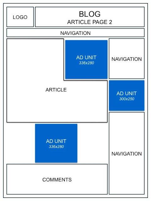 adsense-blog-post-optimize-Adsense 廣告尺寸及版面配置優化技巧整理
