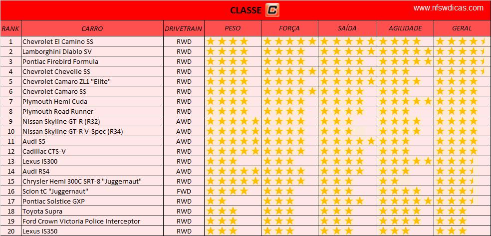 Ranking dos melhores carros para fugas Classe+C