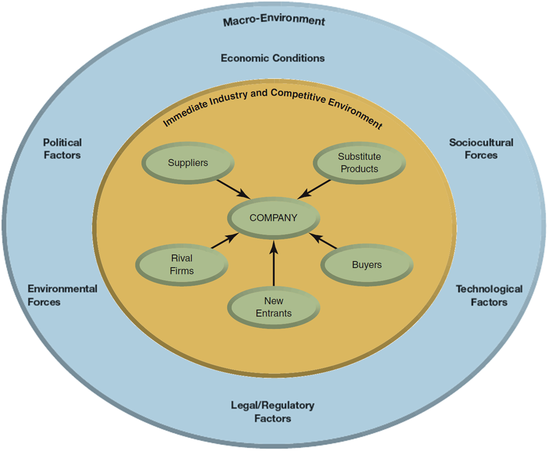 components of environment Analyzing this environmental component allows a business to make sound strategic decisions that labor as a factor of the external environment refers to the people a company hires to fill its positions.