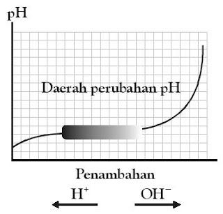 Pengaruh penambahan asam atau basa ke dalam larutan penyangga (CH3COOH ...
