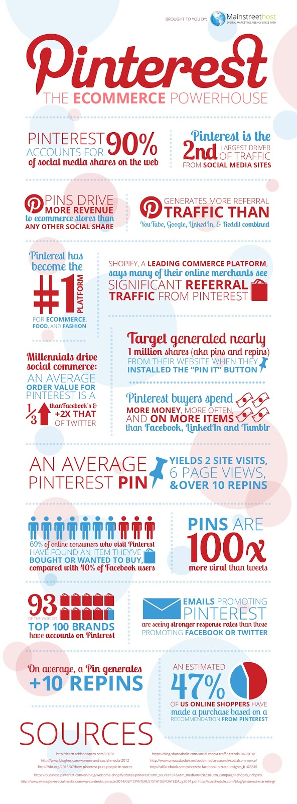 guncel-pinterest-istatistikleri-infografik
