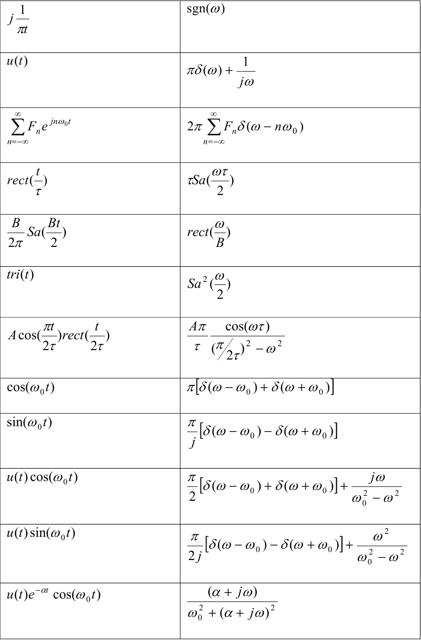 Fourier transform pairs pictures to pin on pinterest - Fourier series transform table ...