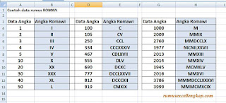 contoh data hasil rumus roman